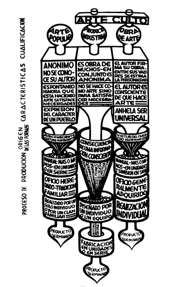 A orixe das formas