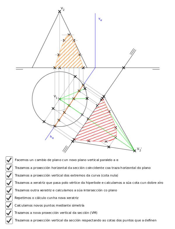 seccion_cono_plano_proxectante_horizontal